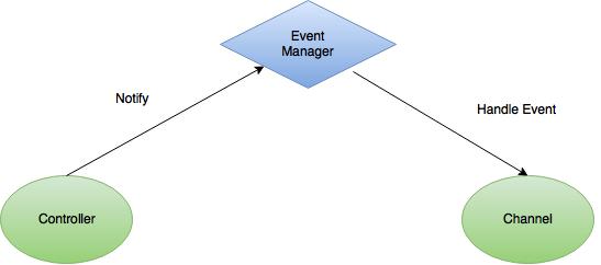 Event Architecture