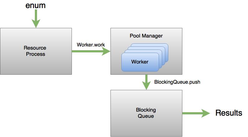 Pool Full Workflow